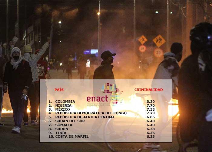 Colombia superó a México en criminalidad